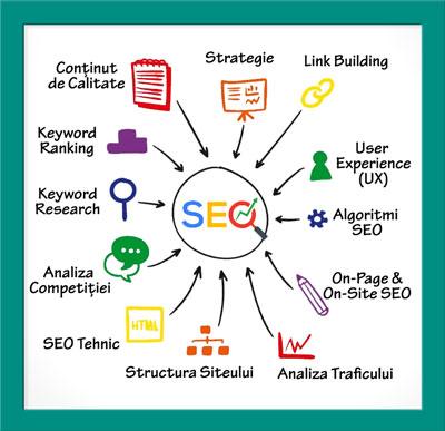 curs-SEO-cursuri-Search-Engine-Optimization-marketing-online--optimizare-motoare-cautare-google-Atelierele-ILBAH-schema-sfw-1